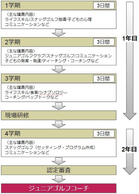 LPGAジュニアゴルフコーチ認定制度の仕組み